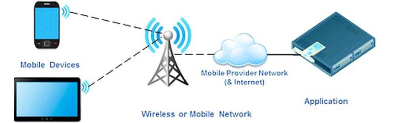 أنظمة الإتصالات